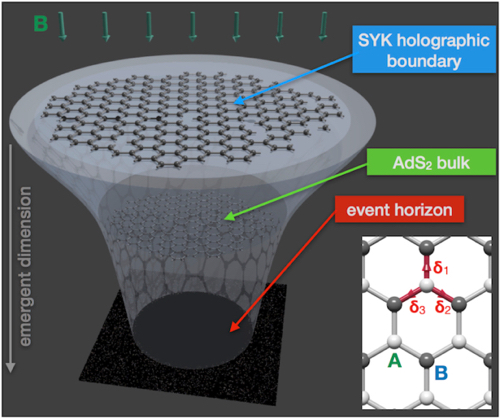 Holographic duality between a graphene flake and a black hole. (Image courtesy of M. Franz, University of British Columbia)